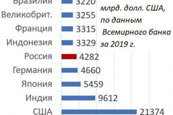 Рейтинг стран мира по объему ВВП в 2021 году: где Россия?