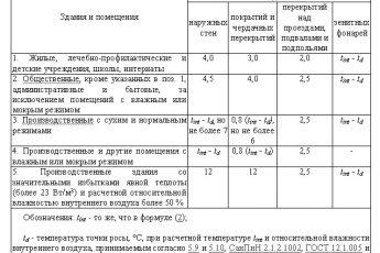 Температура режим в детских садах по нормам ГОСТ и СанПиН