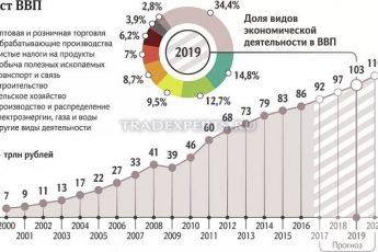 В чем измеряется и из чего складывается структура ВВП России